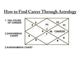 25 Most Popular Which Divisional Chart For Career In Vedic