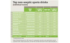 2017 State Of The Beverage Industry Sports And Protein