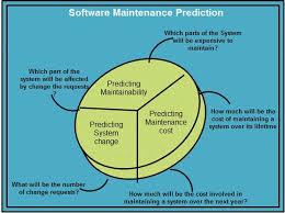 software maintenance software maintenance in software engineering