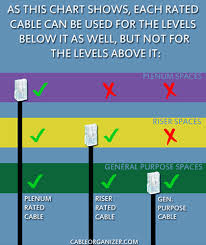 plenum and riser fiber optic cables com cable rating plenum vs riser vs general purpose