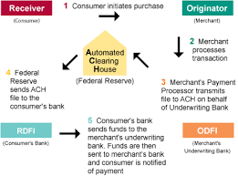 Ach Flow Chart Payments Are Fail Sealed Abstract