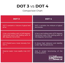 Brake Fluid Comparison Chart Difference Between Dot 3 And Dot 4 Brake Fluids Difference