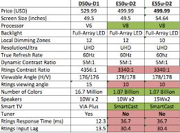 Vizio Tv Comparison Chart Vizio D Series Vs E Series Avs Forum Home Theater