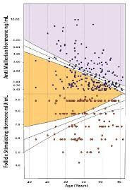 Discordances Between Follicle Stimulating Hormone Fsh And