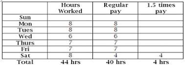 Time And Pay Calculator How To Calculate Overtime Pay For Employees In B C Cfib