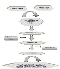 Process Flow Chart For The Production Of Traditional Turkish