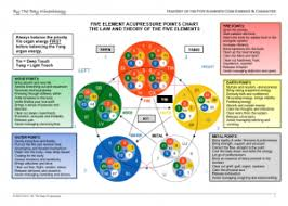 Chinese Medicine 5 Elements Chart Mastery Of The Five Elements Kinesiology Course By The Bay