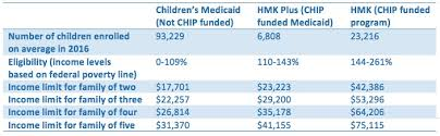 Chip Chart Income Montana Budget Policy Center