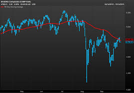 Nasdaq Stock Chart This Stock Chart Level Keeps Tripping Up The Tech Heavy