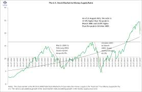 1995 Stock Market Chart Stock Market Correction Over This Chart Says No Far From