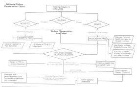 45 Notable Draw The Flow Chart From Which The Compensator