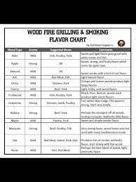 Wood For Smoking Meat Chart Pin On Smoker