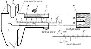 Указания по оформлению отчета УТП башкирский государственный  Рисунок 1 Штангенциркуль ШЦ i 1 штанга 2 губки для измерения внутренних размеров 3 подвижная рамка 4 зажим 5 шкала нониуса