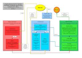 Org Chart Rules File Organizational Chart Of Ganden Phodrang Png Wikimedia