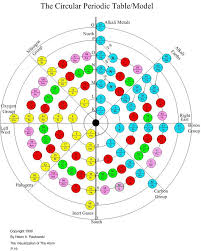 1990 Powlowski Circular Periodic Table Model | Chemistry History ...