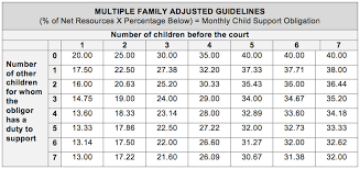 Child Support Chart 13 Qualified Child Support Chart Texas