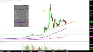 Bpth Stock Chart Bio Path Holdings Inc Bpth Stock Chart Technical Analysis For 03 07 2019