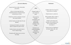 Dia De Los Muertos And Halloween Venn Diagram Whats Common Between Halloween And Day Of The Dead Well