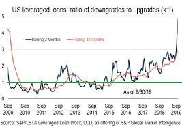 Leveraged Loan Downgrades Spike Collateralized Loan