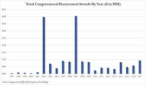 Settlement for sexual harassment