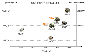 <b>Salon</b>-Power™ - Motors for <b>Professional Hair Dryers</b> - Johnson <b>Electric</b>