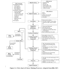 Whey Processing Flow Chart List Of Figures Food Science