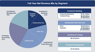 Goldman Sachs Organizational Chart 2015 Goldman Sachs 40 Upside With An Asymmetrical Risk Reward