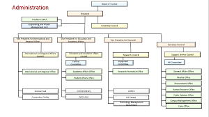 Smart Communications Organizational Chart Organizational Chart