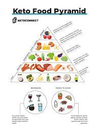 Keto Chart Of Foods Keto Food Pyramid High Fat Low Carb Food List What To Eat