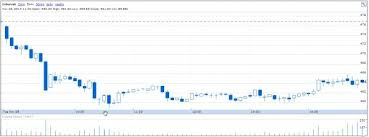 Nse Live Chart Google Why Does The Same Technical Charts For The Same Stock From