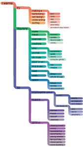 Interests Chart Coding Nik Kinnaird