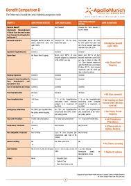 Apollo Munich Optima Restore Premium Chart Pdf Benefit Comparison Optima Restore With Star Mediclassic And