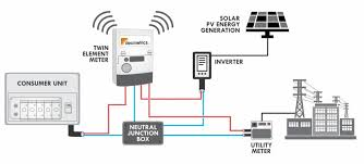 solar pv net metering schematic diagram solar solar generation meter monitoring decmetrics on solar pv net metering schematic diagram