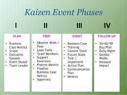 Kaizen Event Examples Kaizen Event Phases Plan Kaizen Kaizen