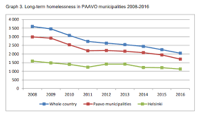 Heres How Finland Solved Its Homelessness Problem World