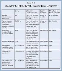 Periodic Fever Syndrome Chart Pin On Natural Remedies And Resources