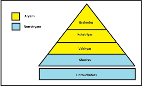 Caste System Chart A Concise History Of India Chapter 1