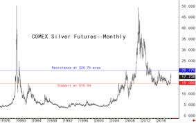 Silver Prices Have Big Upside Potential Kitco News