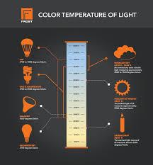 Color Temperature Of Light In 2019 Color Temperature
