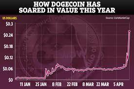 116 743 просмотра 116 тыс. Dogecoin Price Analysts Warn Bubble Has To Burst As It Soars 91