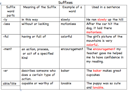 Suffix Meanings Chart Root Words Prefix And Suffix Jazzy Jaguar World Of Learning