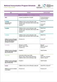 Immunization Age Chart National Immunisation Program Schedule Australian