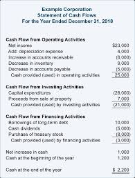 Cash Flow Statements Analysis Financial Ratios Statement Of Cash Flows Accountingcoach