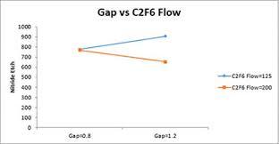 Two Factor Plot Worksheet Bpi Consulting