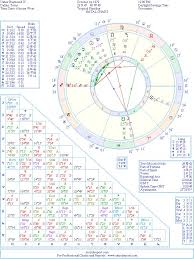 Usher Natal Chart Usher Natal Birth Chart From The Astrolreport A List
