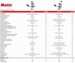 Motic Europe Blog Selecting The Right Microscope