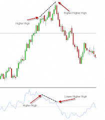 Momentum Divergence Trading Forextradinginfoandeducation
