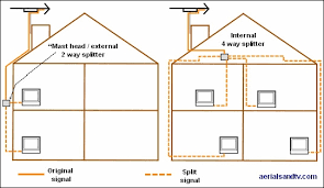 typical uses for a tv aerial splitters internal and external