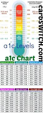 chart levels blood glucose a1c managing type 2 diabetes