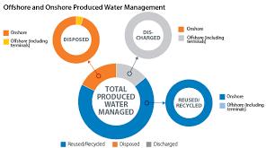 Conocophillips Organizational Chart Offshore Operations Conocophillips